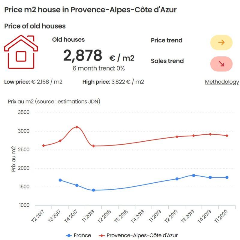 Immobiliare in Francia: previsioni di mercato 2020 e 2021 e